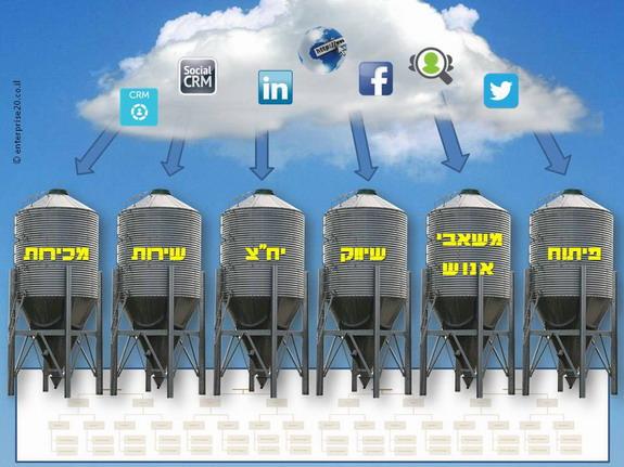 Social Media the new silos