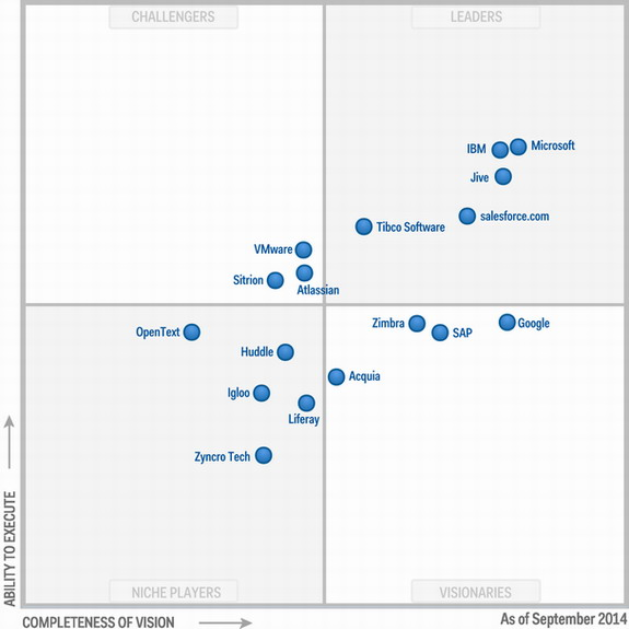 gartner enterprise social network